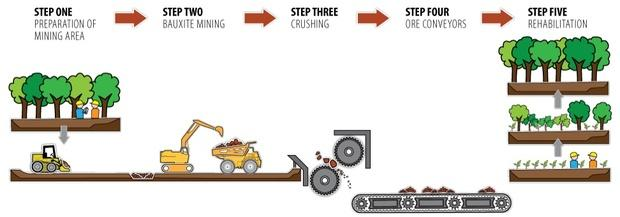 Schematic of a typical mining process for lateritic bauxites